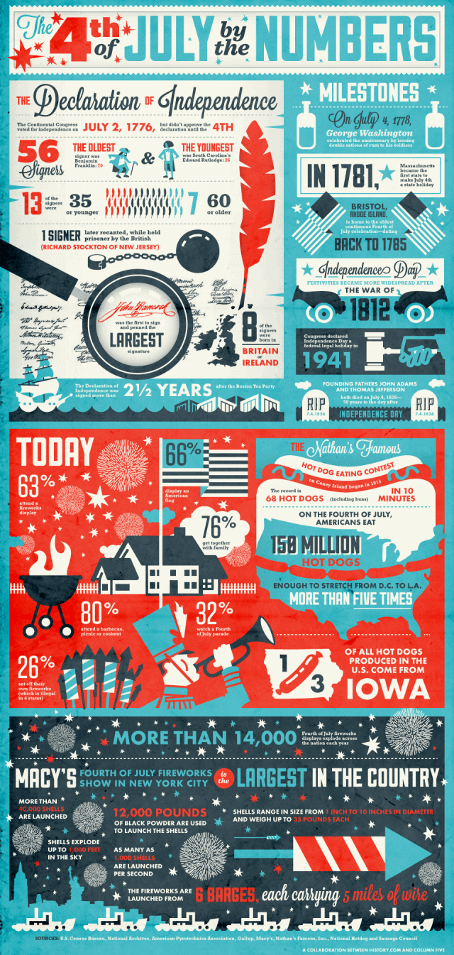 July-4th-infographic_final