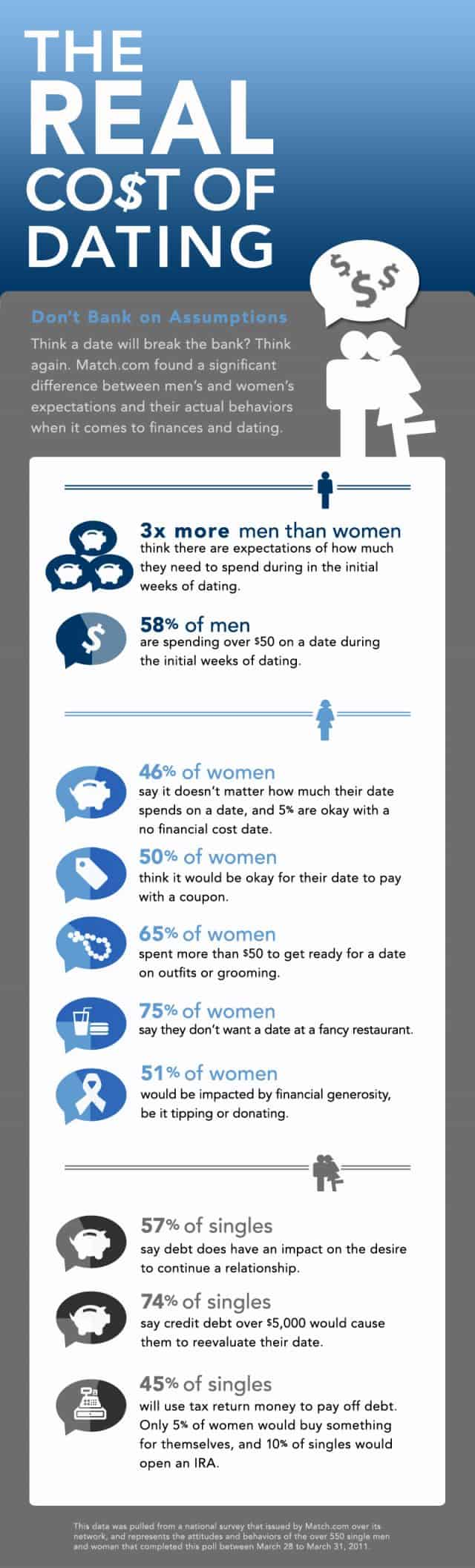 infographic_costofdating_500k