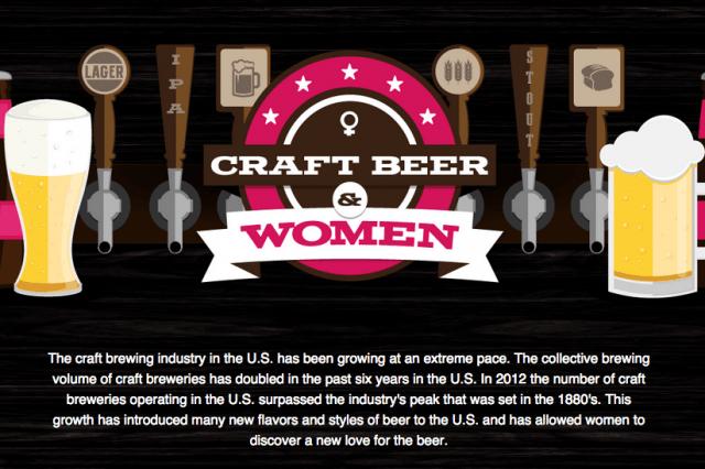 Craft Beer Women