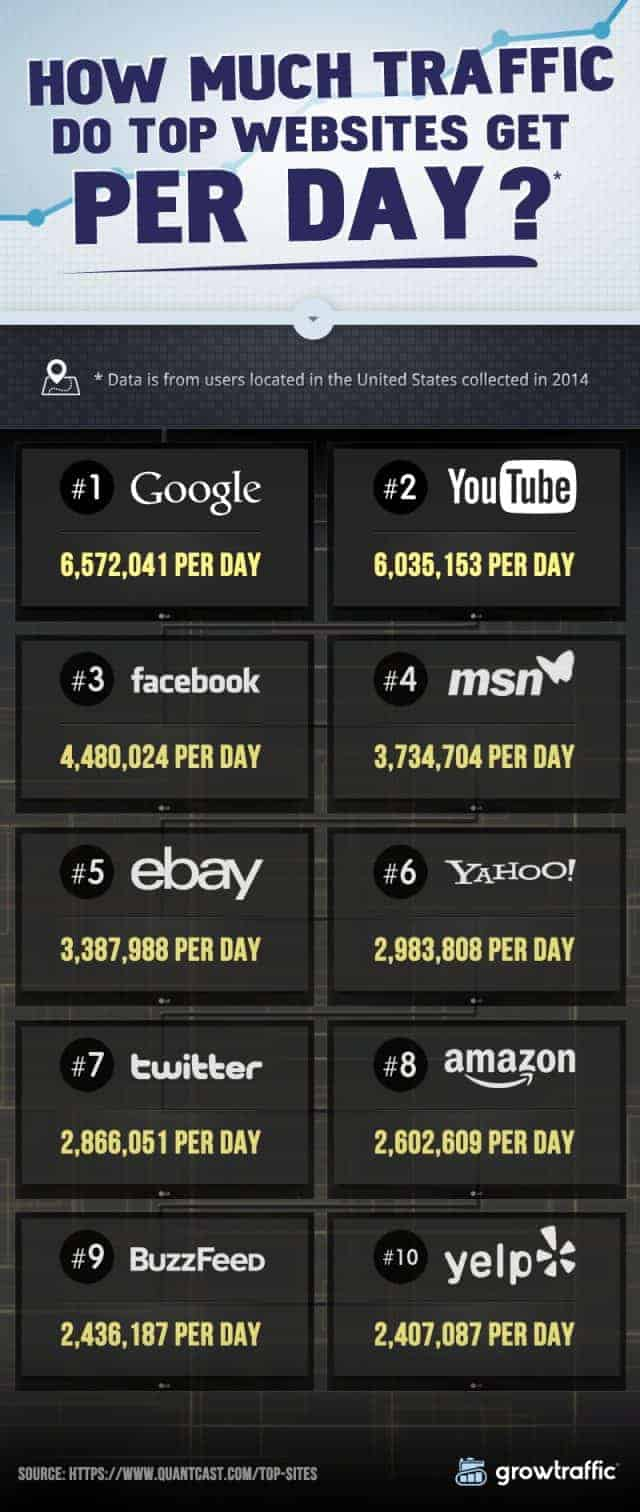 How-Much-Traffic-Do-Top-Websites-Get-Per-Day