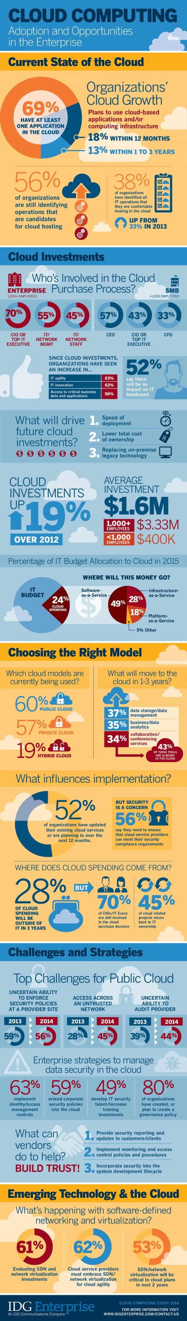 Infografik IDC State of Cloud Computing In the Enterprise