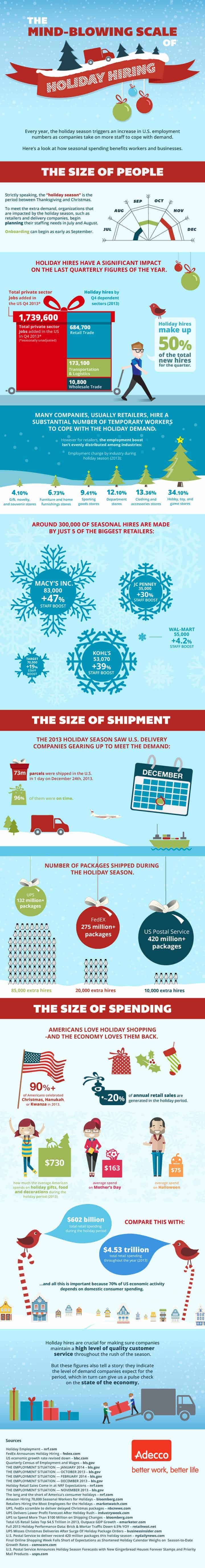 Holiday Hiring 101: The Ultimate Breakdown of Seasonal Jobs [infographic]