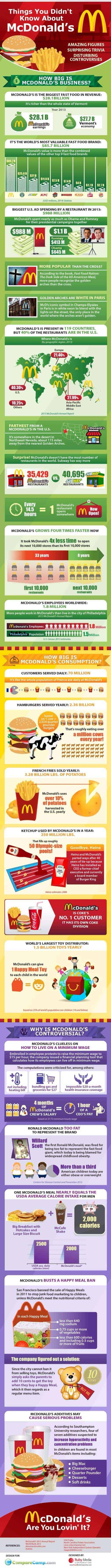 Things you didn't know about mcdonalds