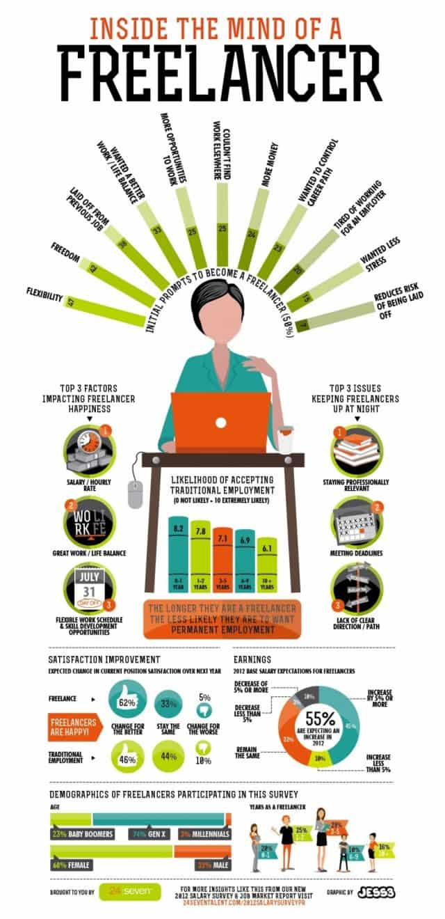Inside The Mind Of A Freelancer Daily Infographic