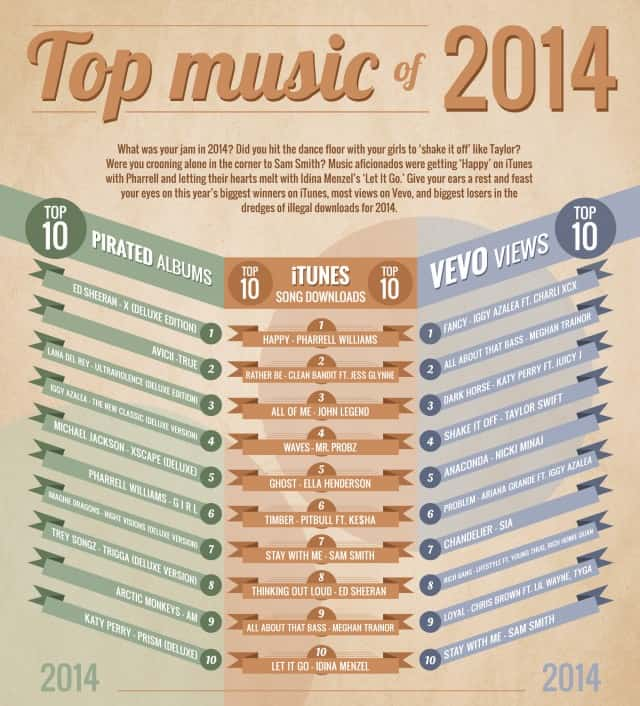Top Music of 2014