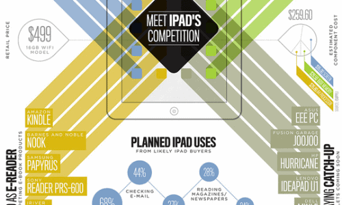 the market of ipad competition