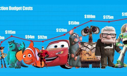 Financial Success of Pixar Infographic