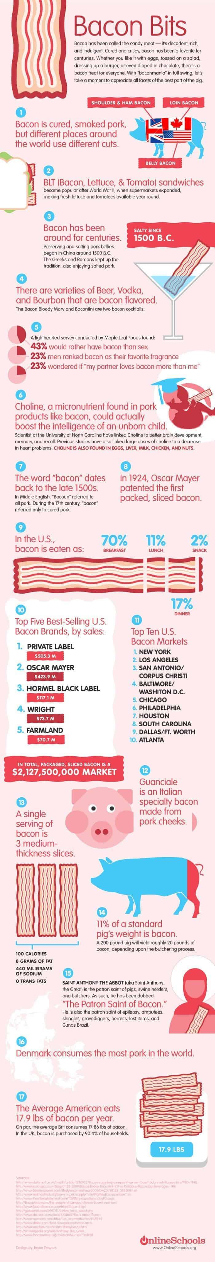 17 Tasty Tips on Bacon