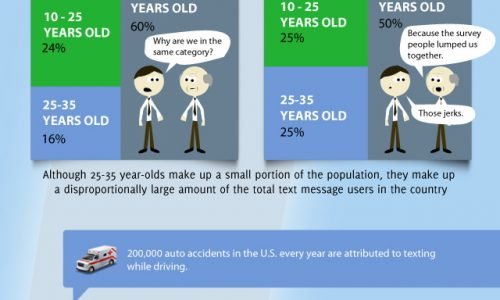 Worldwide texting trends