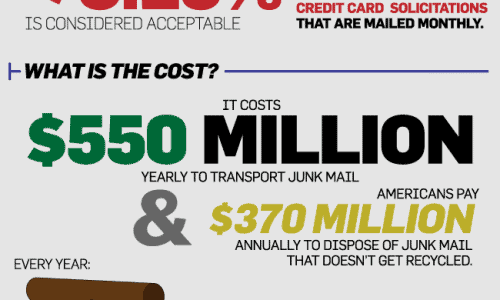 All About Junk Mail