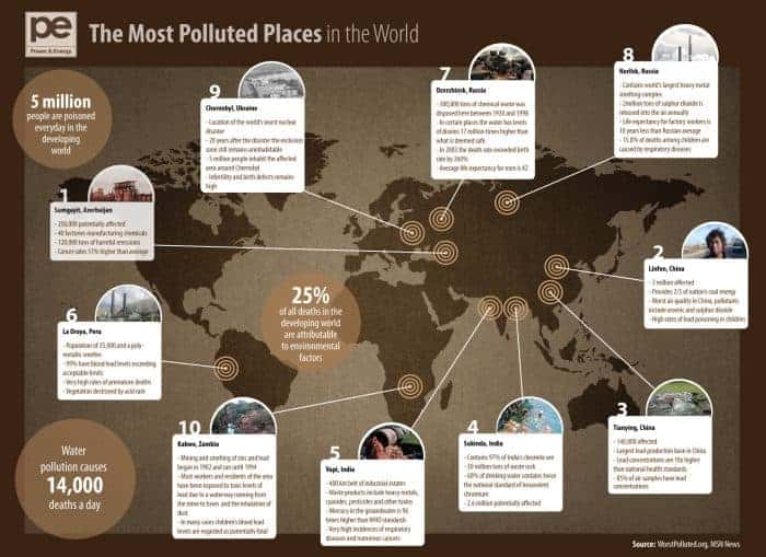 Most Polluted Places in the World Infographic