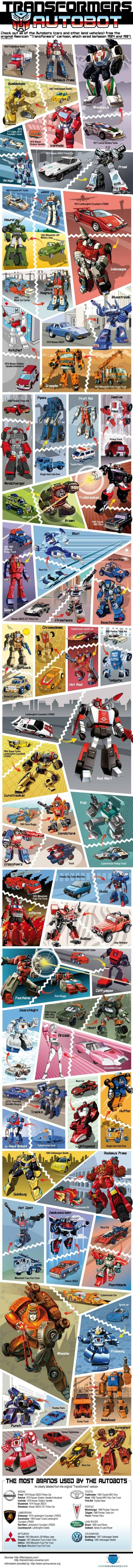 all autobots (cars and land vehicles) from the original transformers cartoon aired 1984-1987