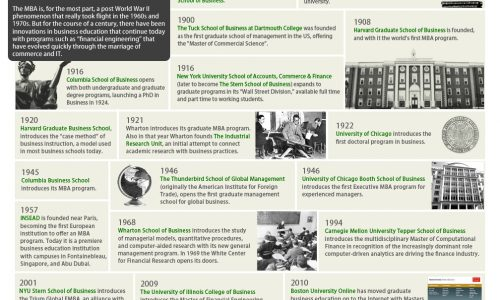 History of the Business School