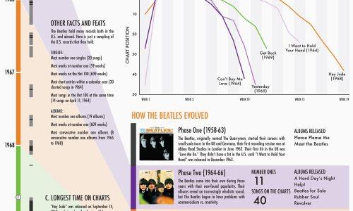 Beatles More Popular Than Jesus