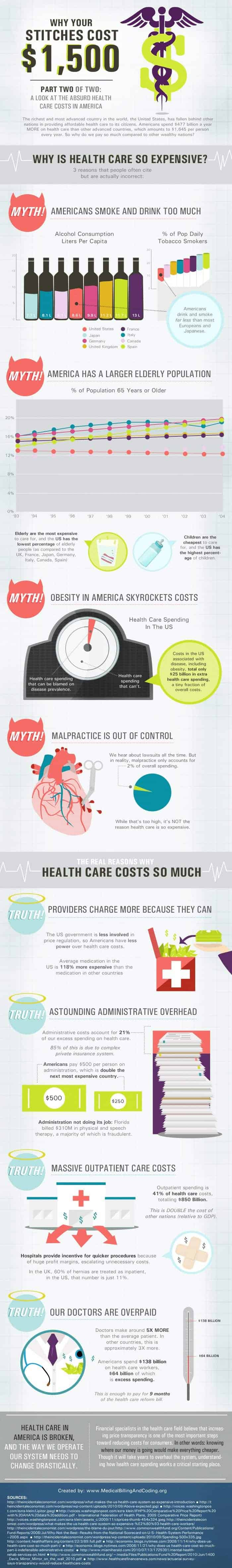 Healthcare Costs in America
