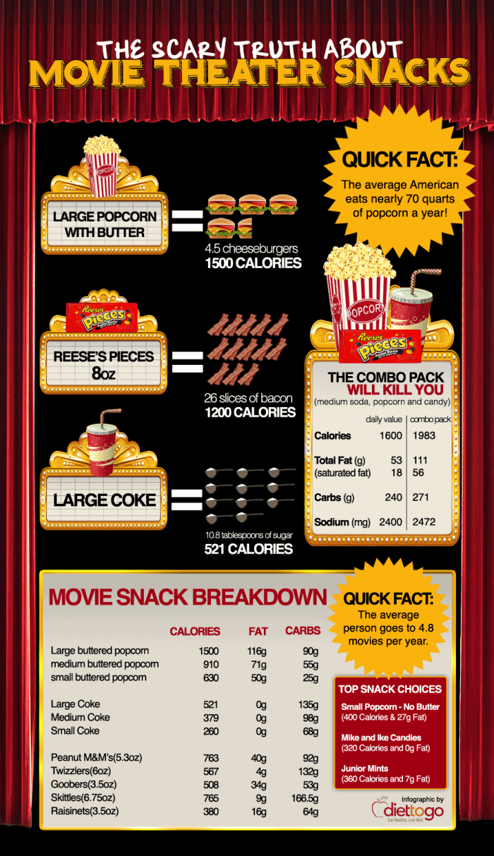 Scary Truth About Movie Theater Snacks