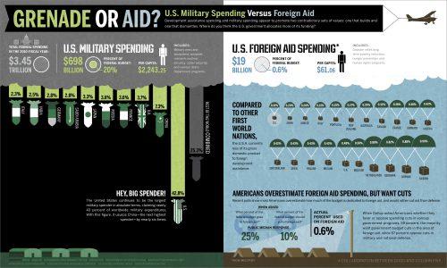 Grenade or Aid