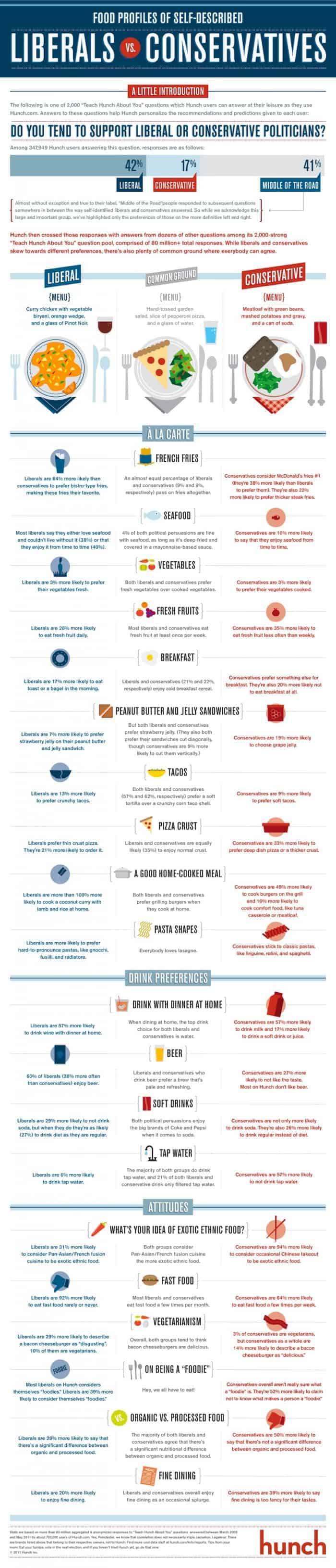 Food Profiles Liberals Vs Conservatives
