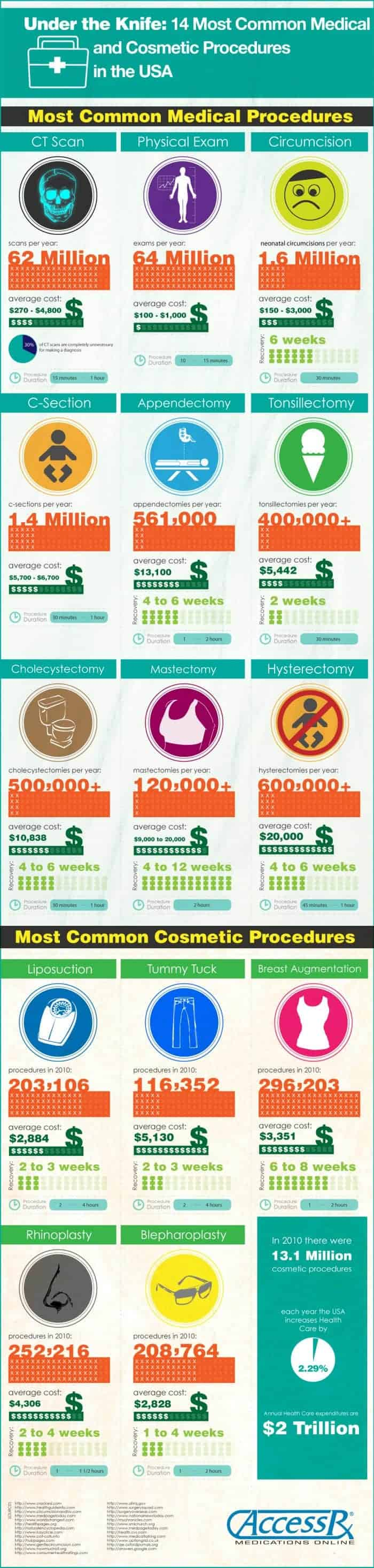 Medical Procedures USA Infographic