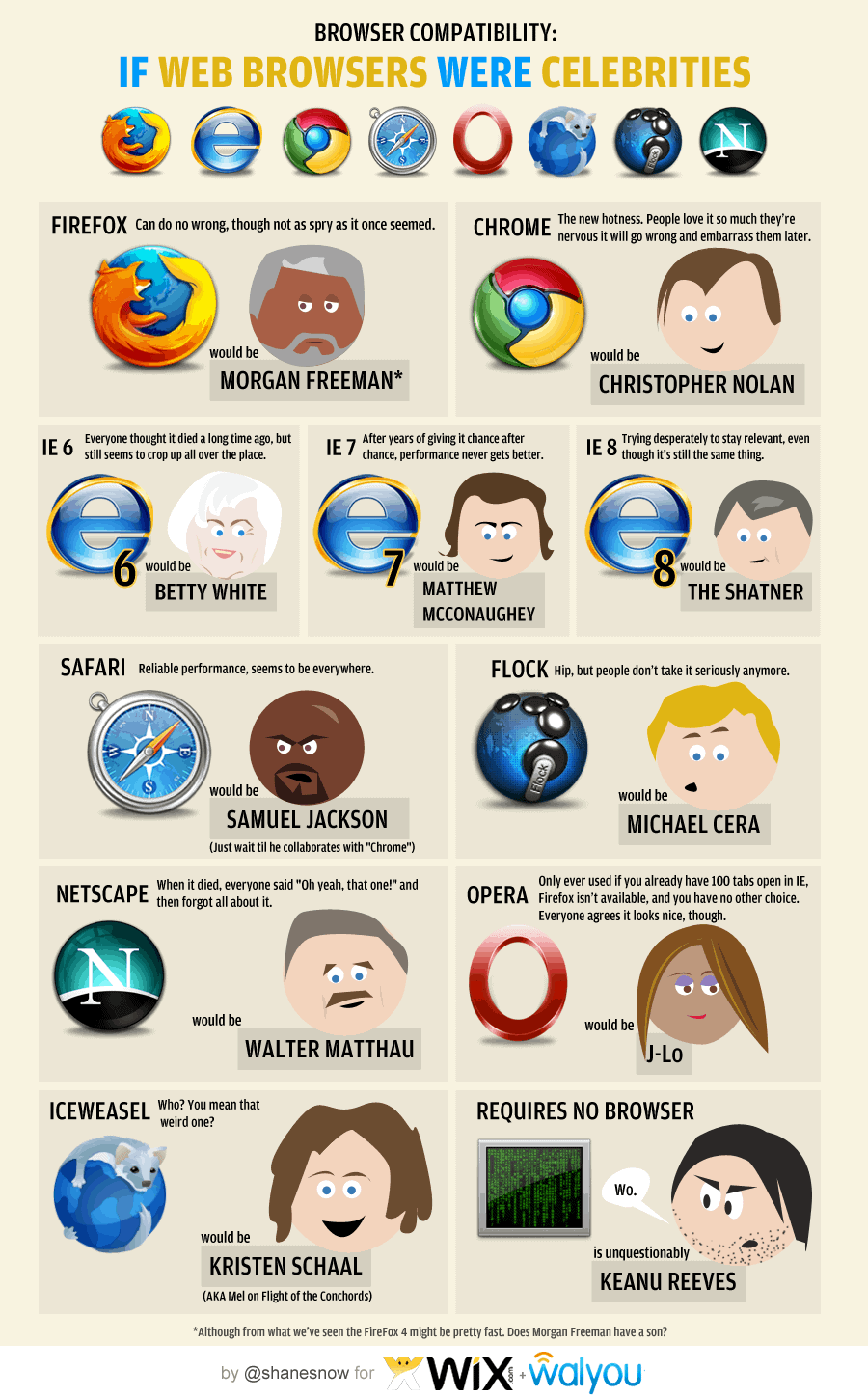 Celebrities as web browsers