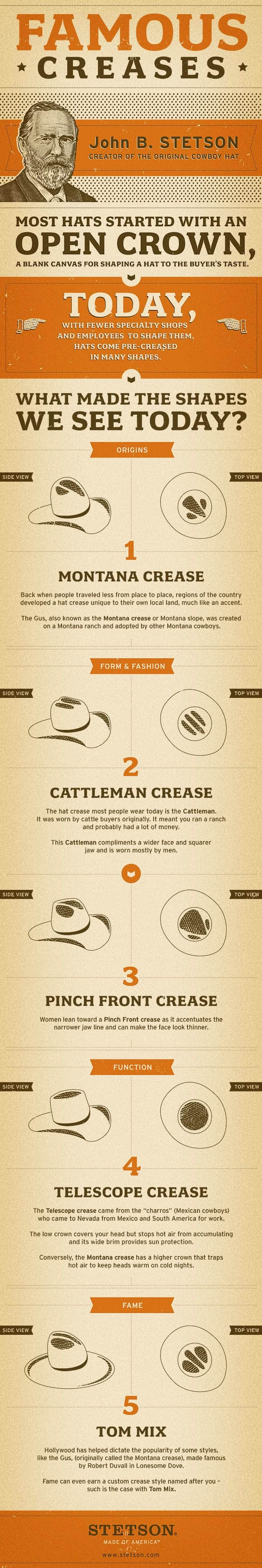 Creases and Folds of the Cowboy Hat