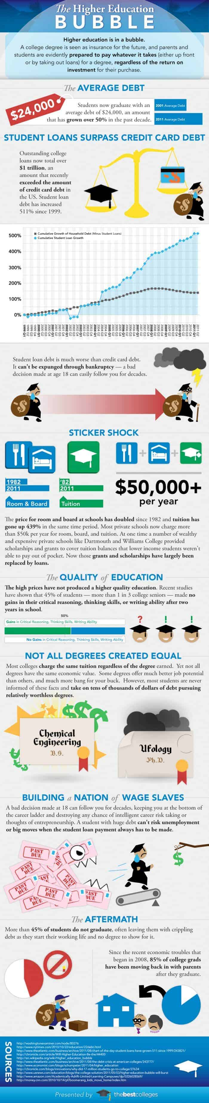 Higher Education Bubble
