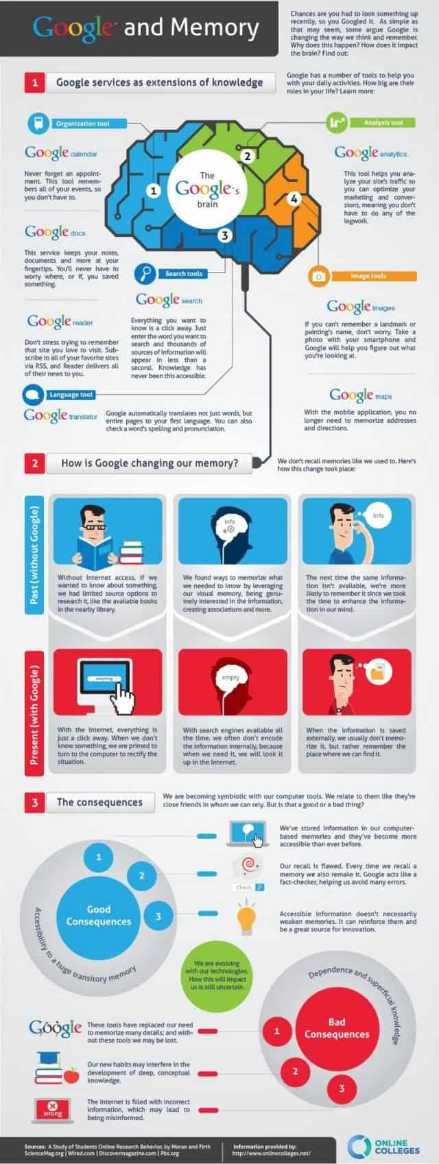 Google And Memory