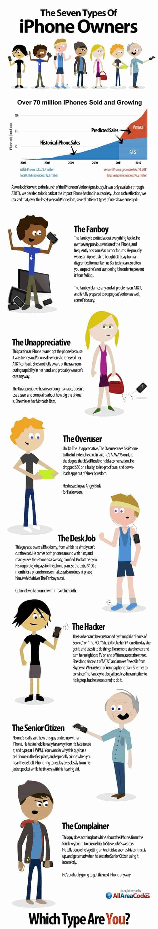 Seven Types of iPhone Owners