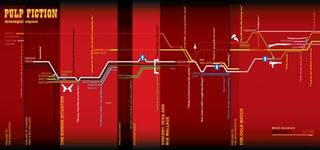 Pulp Fiction Chronology Infographic