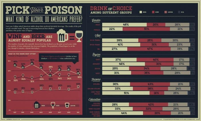 Alcohol Infographic