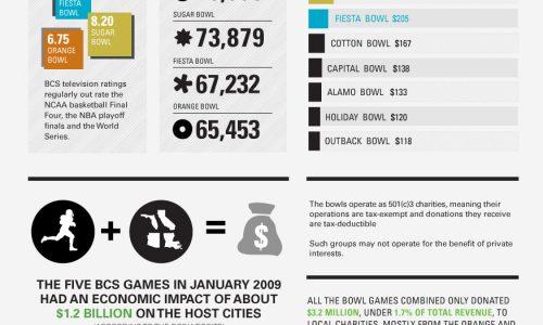 College Bowl Game Economics Infographic