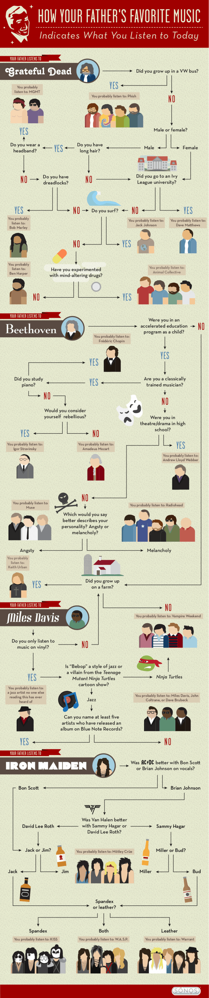 How Your Father's Favorite Music Infographic