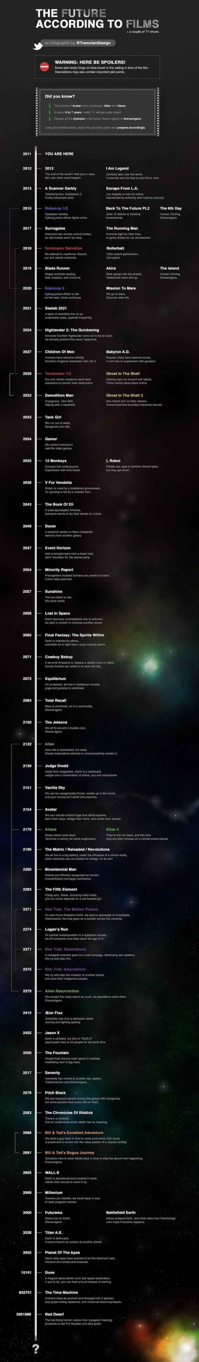 Future According to Films