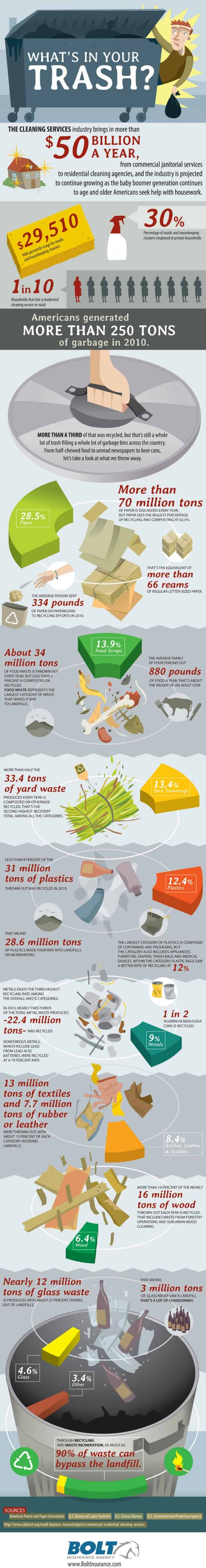 What's In Your Trash Infographic
