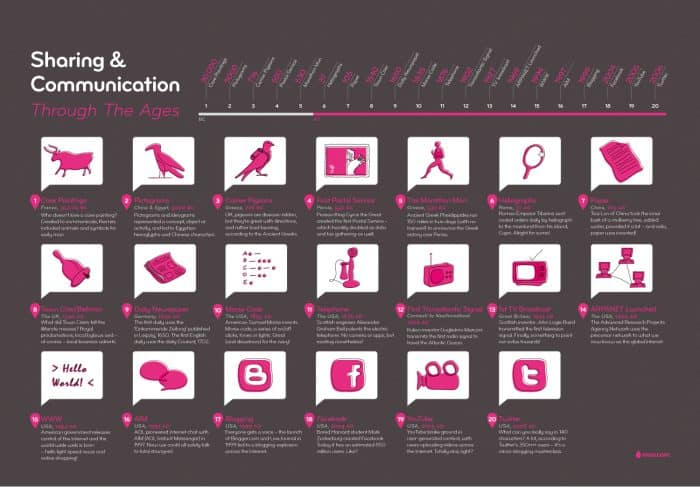 evolution of communication timeline and history
