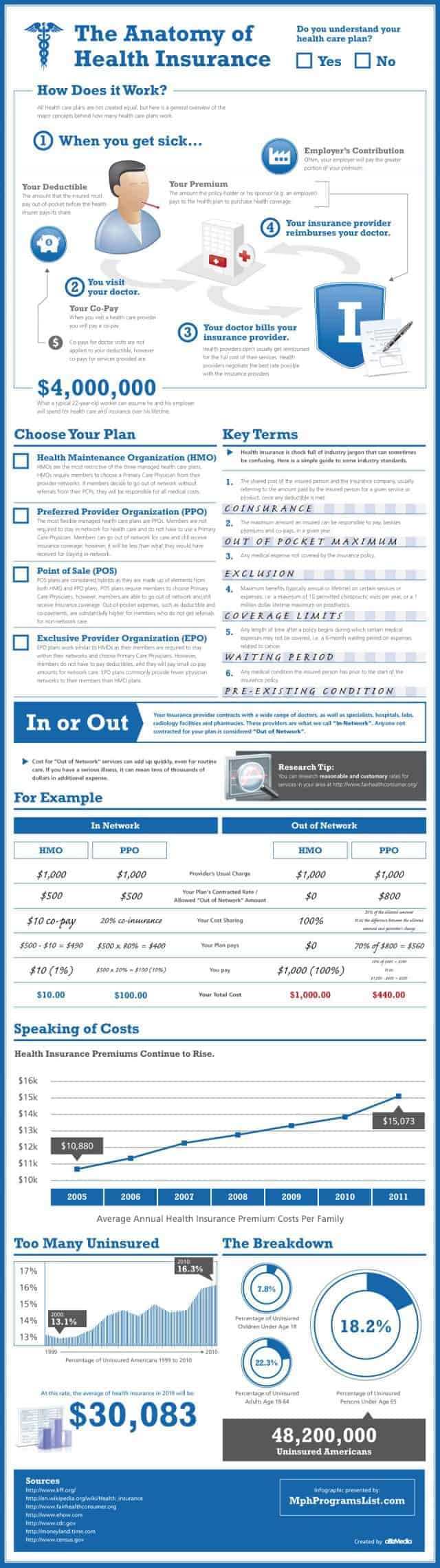 Overview of Health Insurance