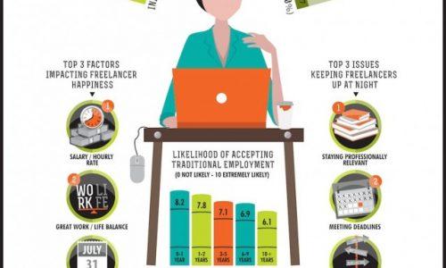 Inside The Mind of a Freelancer