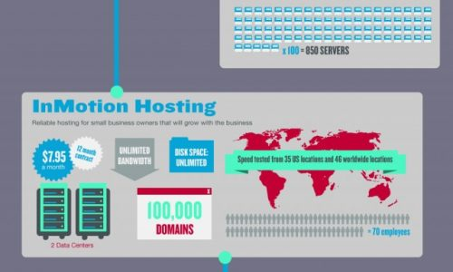 Shared Web Hosting Compared
