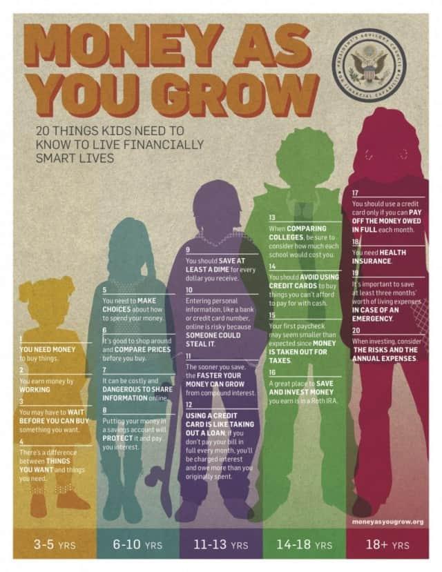 Money As You Grow