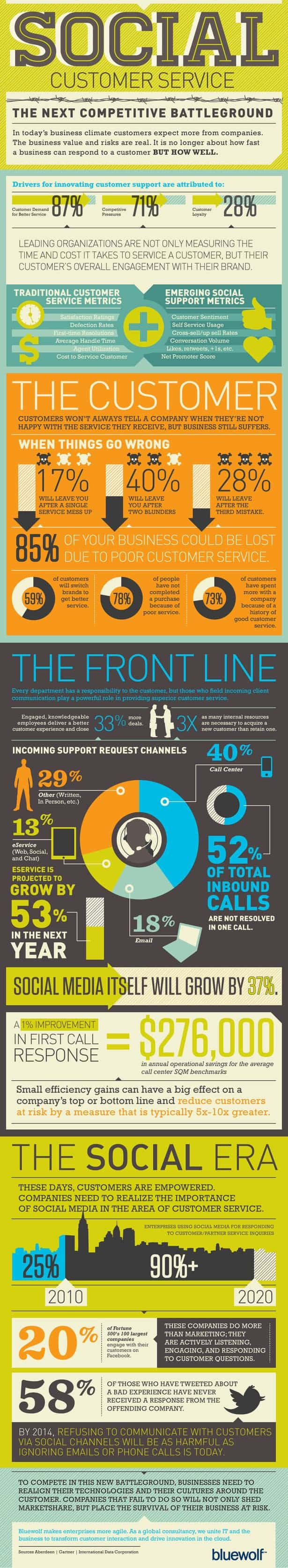 Social Media Customer Service Infographic