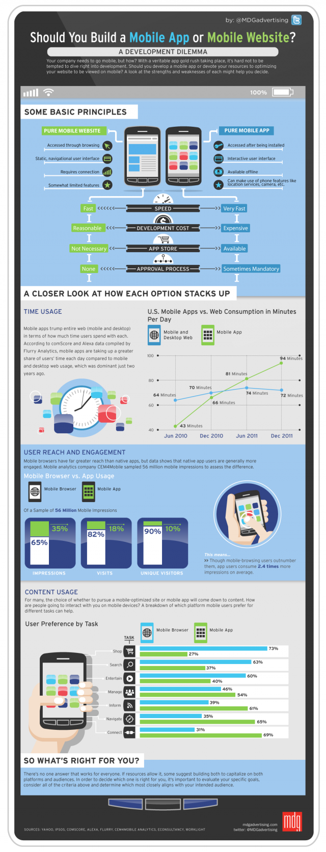 Mobile app or website?