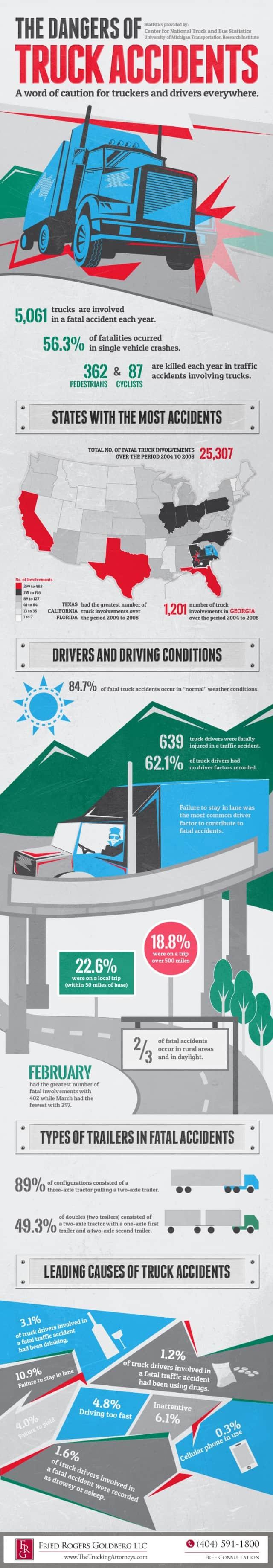 Dangers Of Truck Accidents