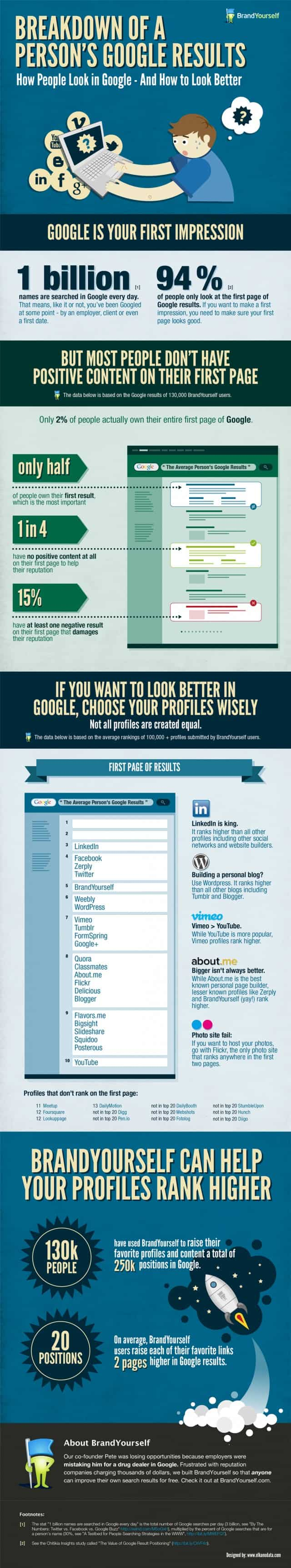 Brand Yourself Infographic