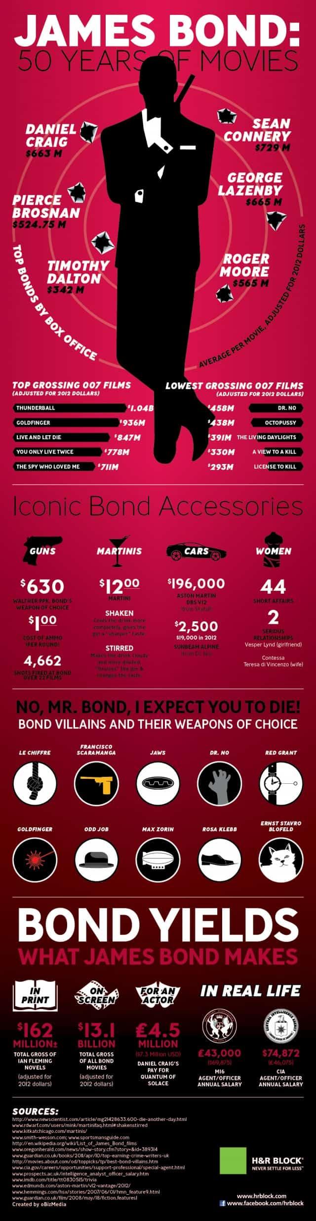 50 Years of Movies James Bond