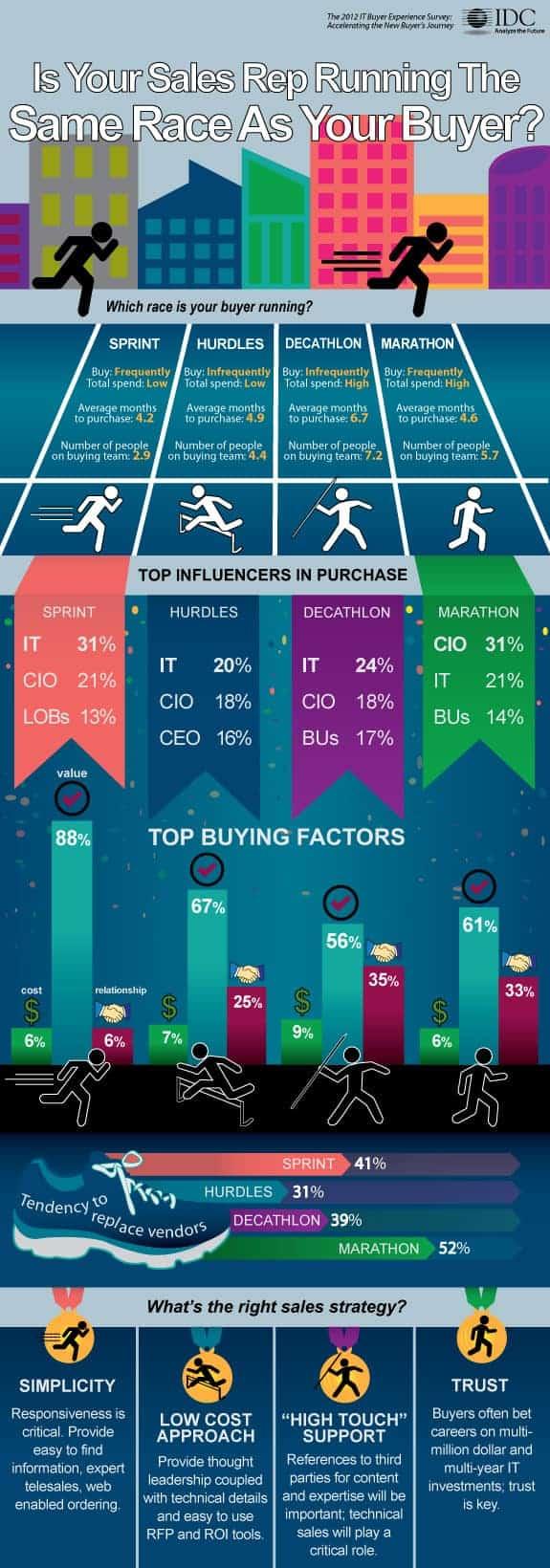 Sales Rep Infographic