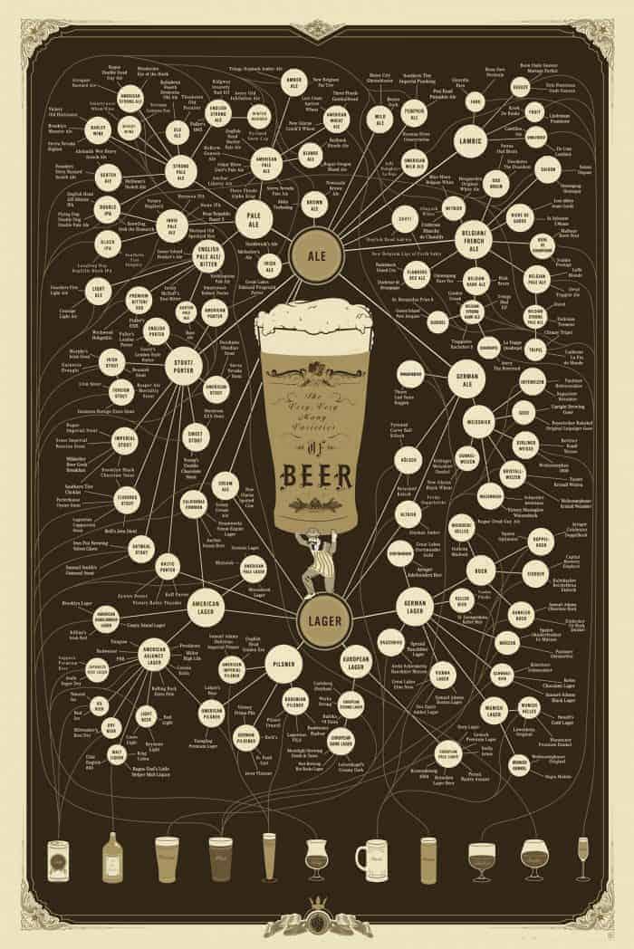 Very, Very Many Varieties of Beer