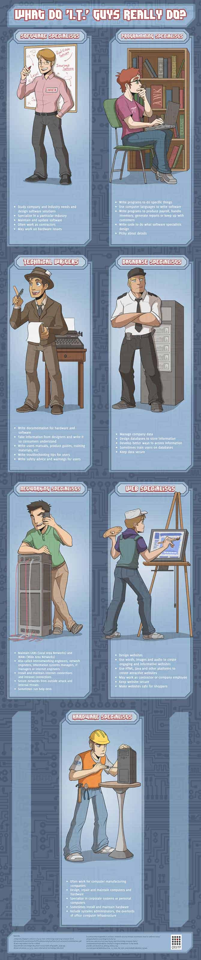 I.T. Specialists Infographic