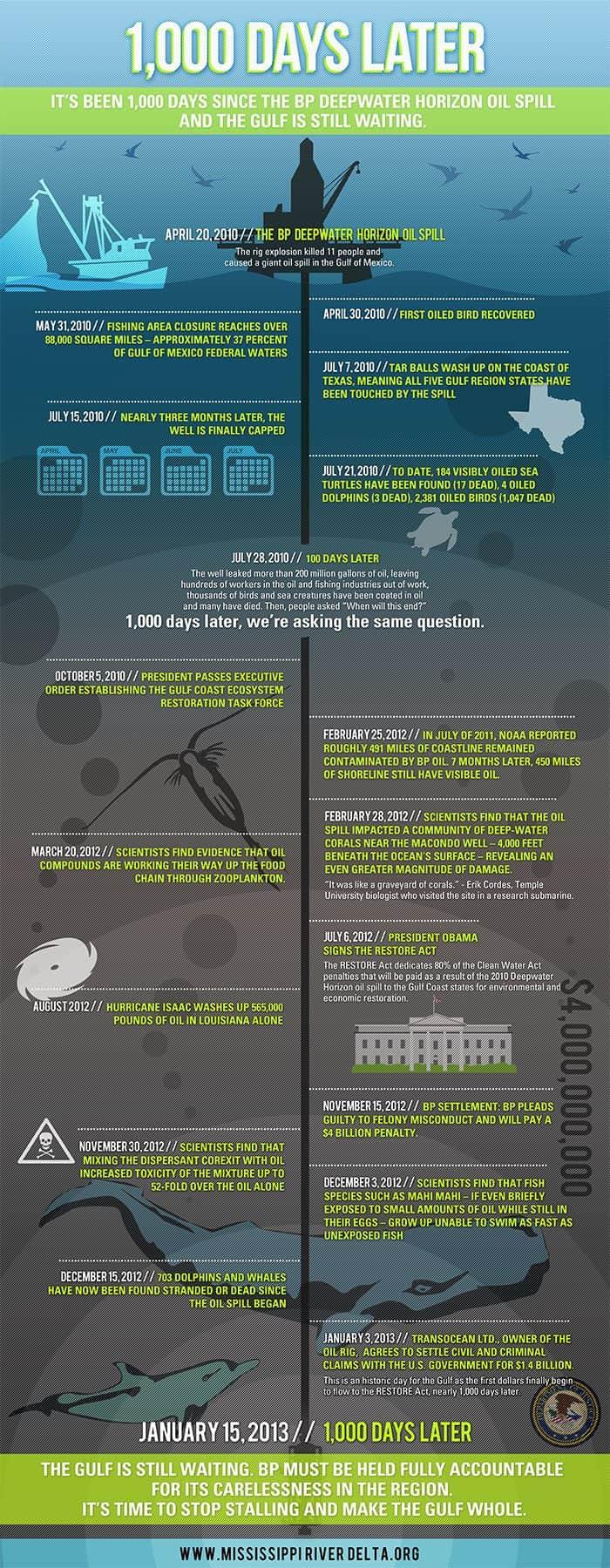 BP Oil Spill 1,000 Days Later Infographic