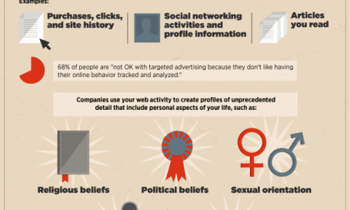 Online Tracking 101 Infographic