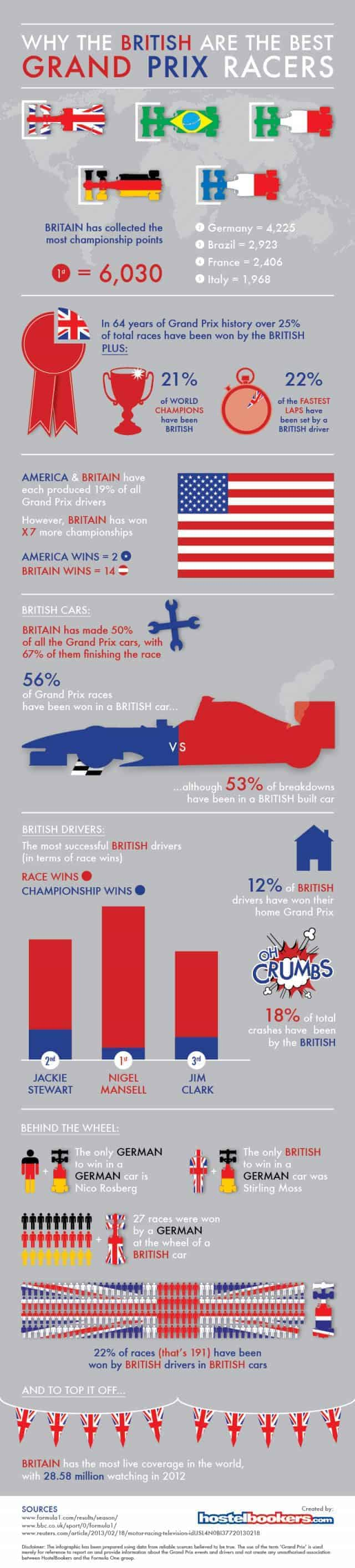 Why British Are The Best Grand Prix Racers